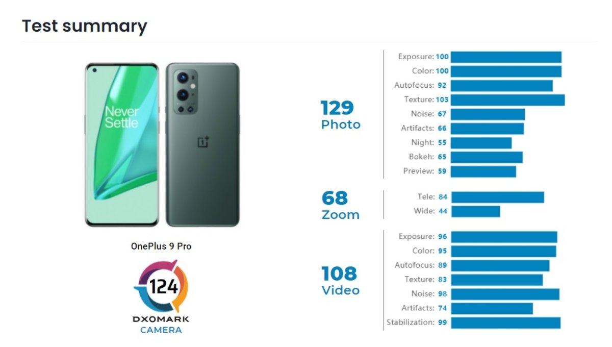 OnePlus 9 Pro की DxOMark समीक्षा