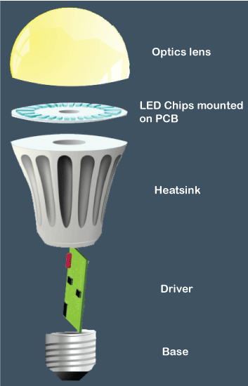Components of an LED bulb in Hindi