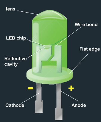 Components of an LED in Hindi