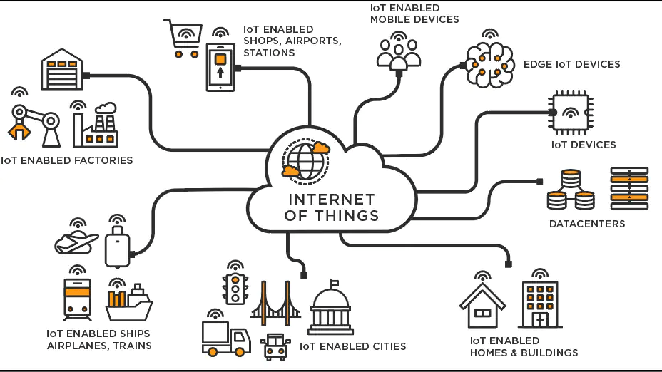 Internet of things devices IOT upkaran