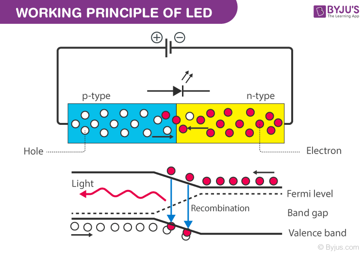 Working of LED in Hindi