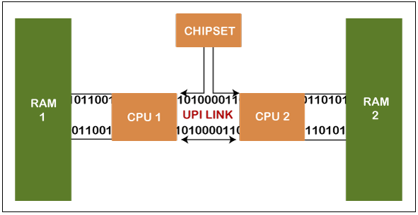 single core processor vs dual core processor1